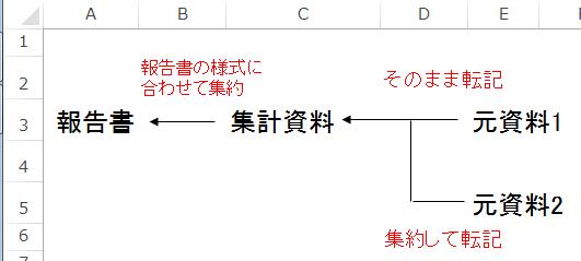 エクセルの流れ説明図