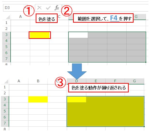 エクセルのショートカットのF4を使って色塗りを繰り返している図