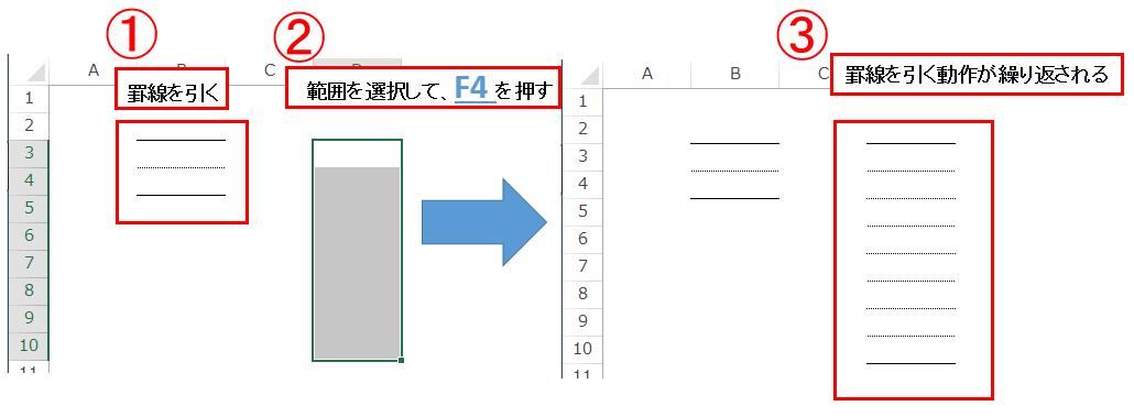 エクセルのショートカットのF4を使って罫線を引く操作を繰り返している図