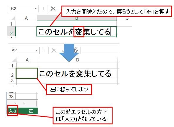 エクセルの入力モードの時に←を押すとセルが移ってしまう