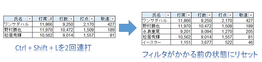 オートフィルタで抽出されたエクセルの表で、オートフィルターをオフにしてすぐオンしたらどうなるか解説した図