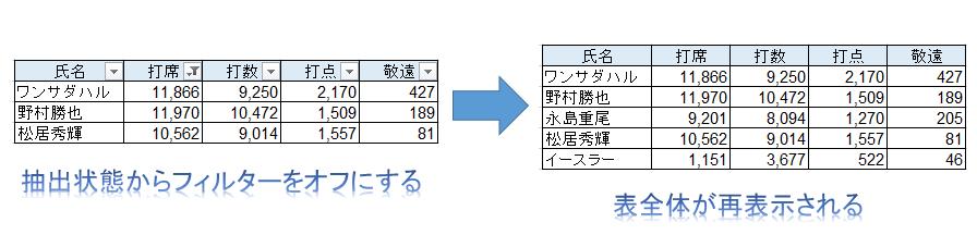 オートフィルタで抽出されたエクセルの表で、オートフィルターが解除されたらどうなるか解説した図
