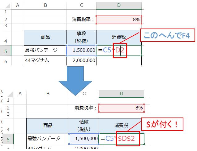 エクセルで相対参照と絶対参照を切り替える時にF4を押す図