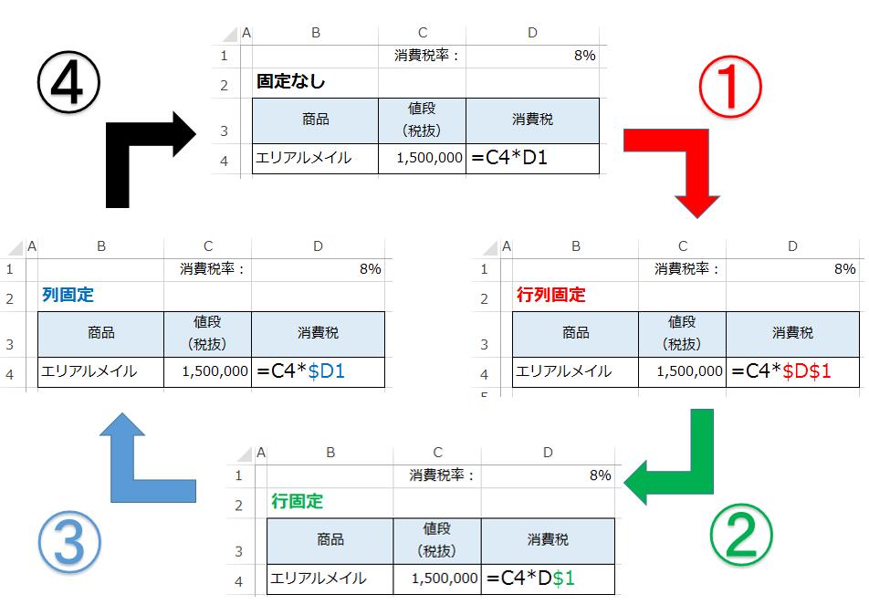 エクセルの数式入力時にF4を押すごとに絶対参照がどのように変化するかの図