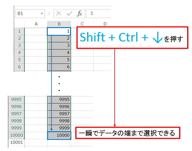 Shift+Ctrlを押しながらデータの端まで移動しながら範囲選択する図