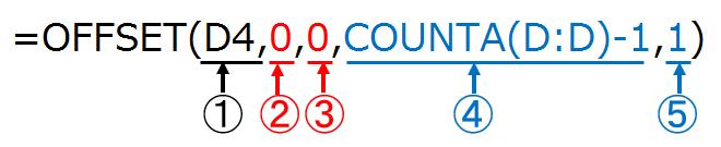 OFFSET関数で可変範囲のプルダウンリストを出す結論
