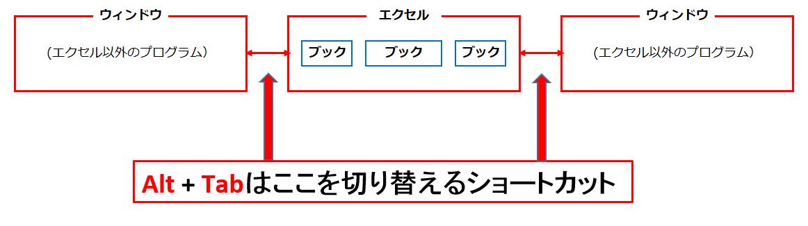 alt+Tabの役目