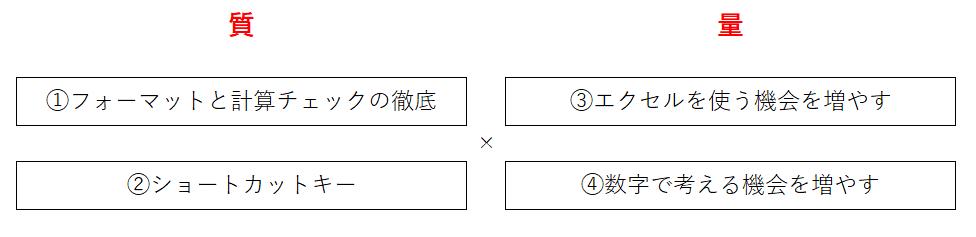 エクセルの質と量を解説した画像