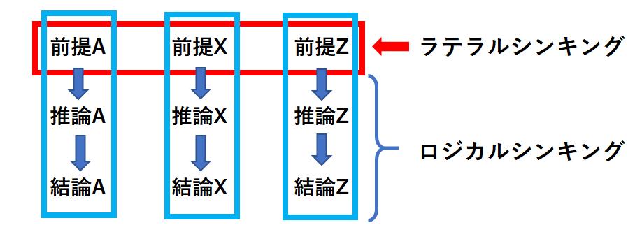 ラテラルシンキングとロジカルシンキングの関係