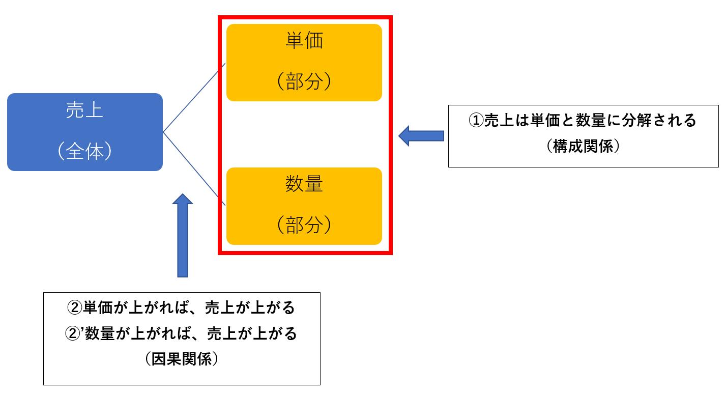 ロジカルシンキングの考え方の例