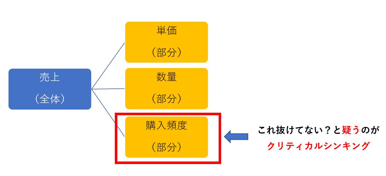 クリティカルシンキングの例