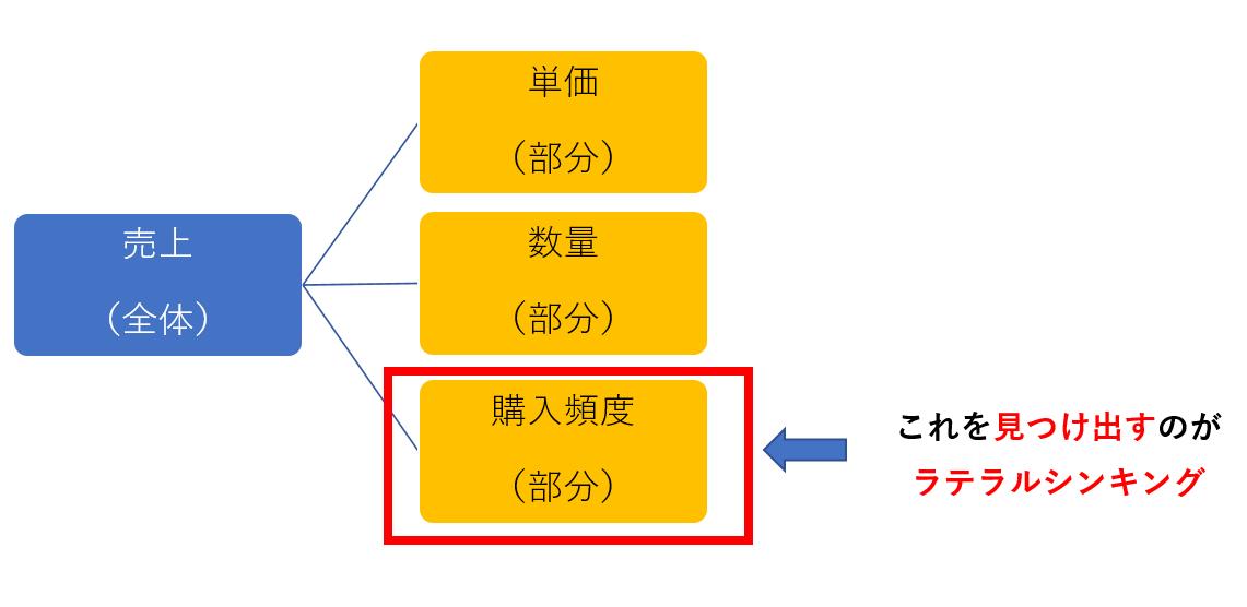 ラテラルシンキングの例