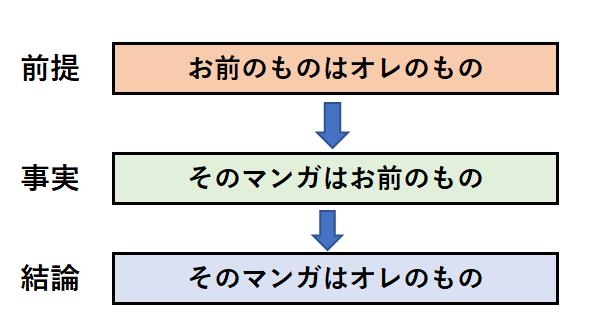 演繹法の事例