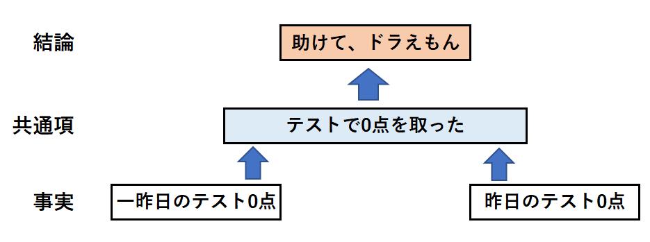 帰納法の事例