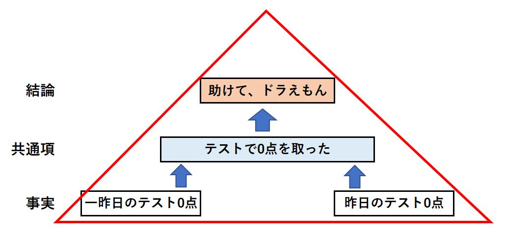 ピラミッドストラクチャーの例
