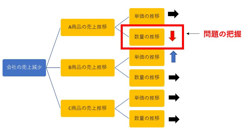 ・要素分解ツリー(WHATツリー)の事例