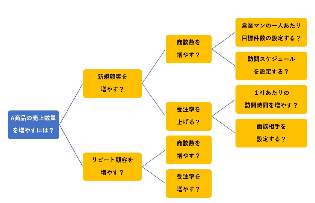 イシューツリー(HOWツリー)の事例