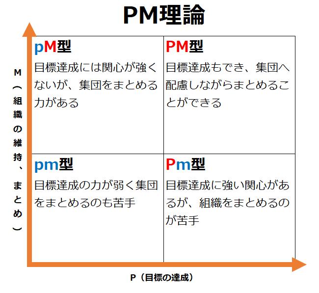 PM理論のマトリクス
