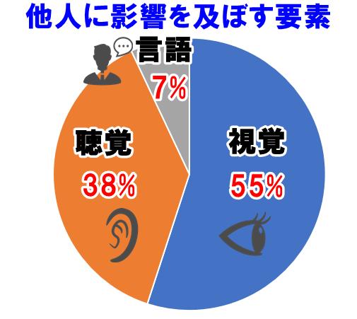 メラビアンの法則の円グラフ