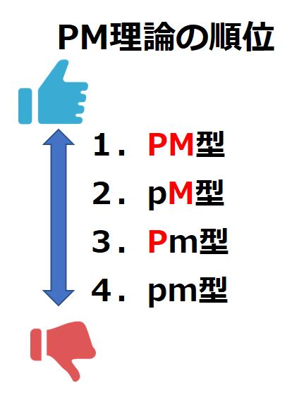 PM理論の順位