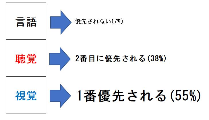 メラビアンの法則の実験結果