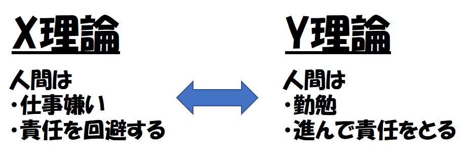 X理論とY理論の対比