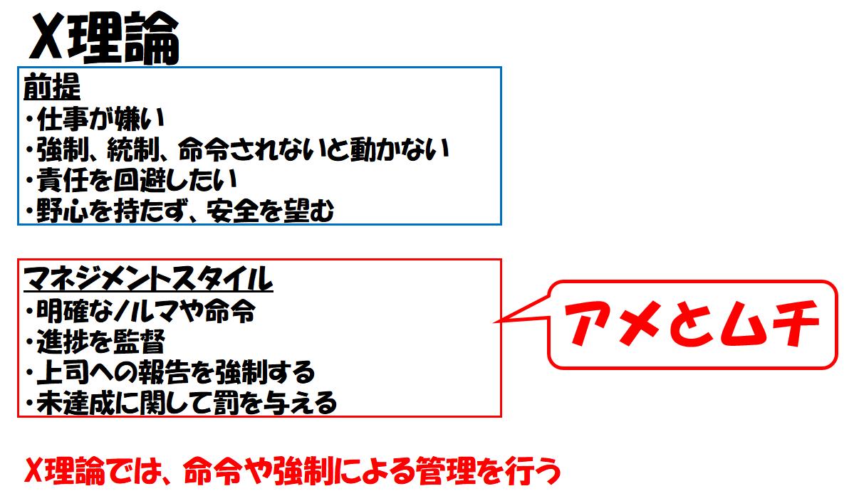 X理論の前提とマネジメントスタイル