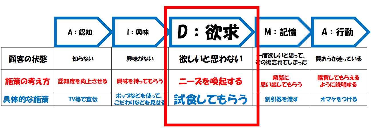AIDMAの法則のDの施策