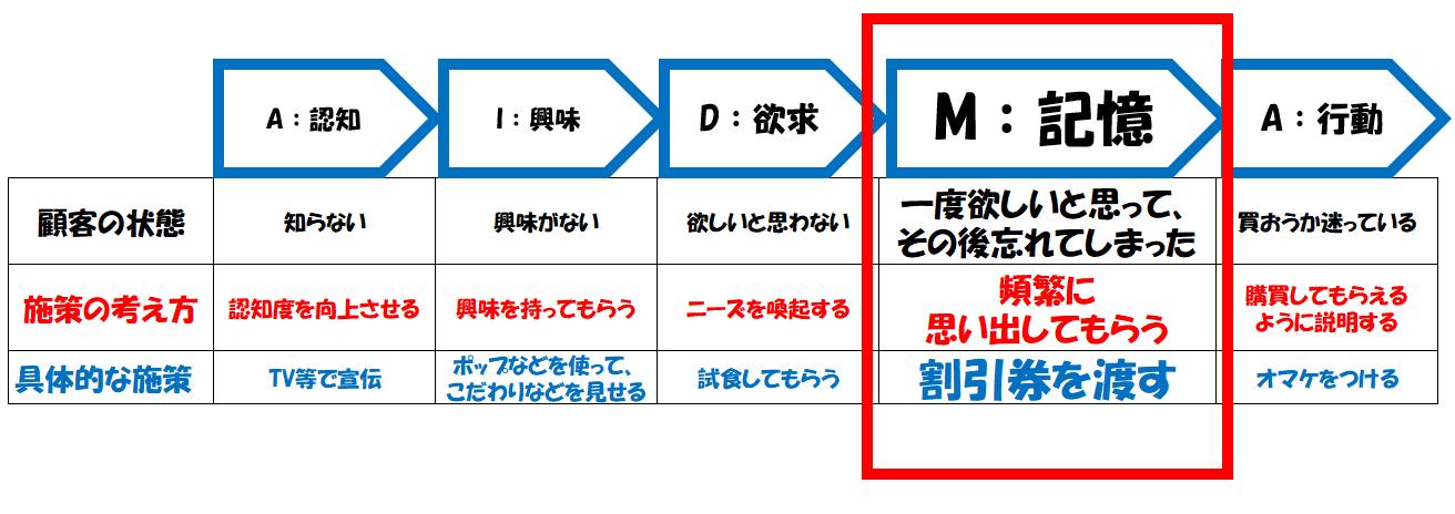 AIDMAの法則のMの施策