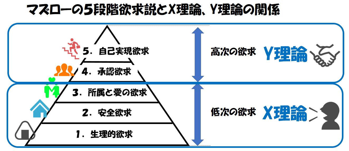 マズローの5段階欲求説とX理論、Y理論との関係