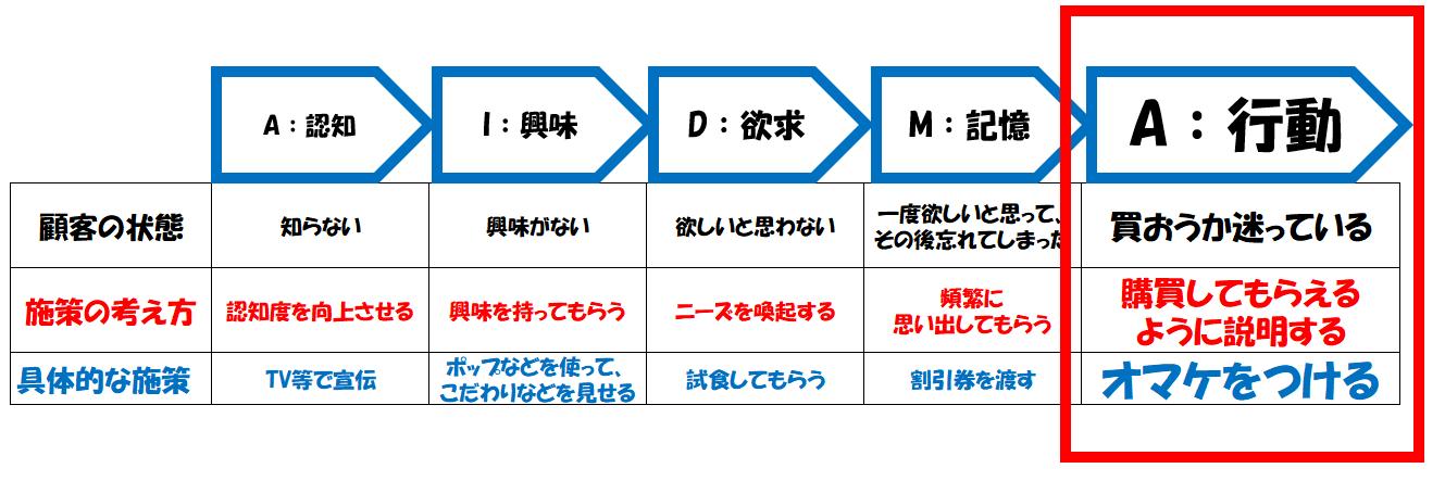 AIDMAの法則のAの施策